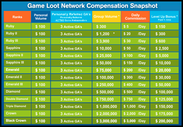 Game Loot Network Compensation